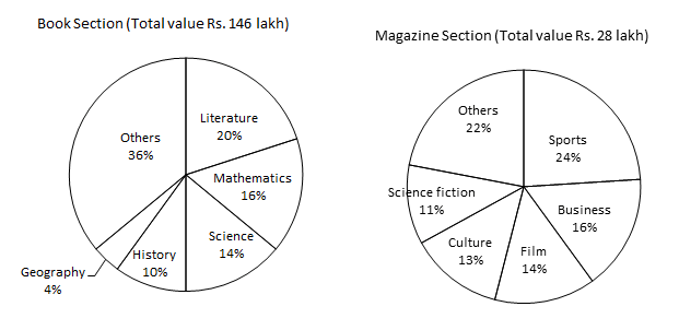 pie-chart-data-interpretation-level-2-set-17-1